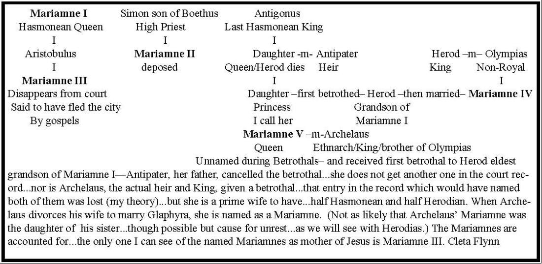 Mariamnes vs Mary